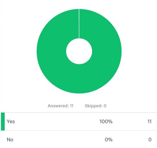 Graph showing question 1